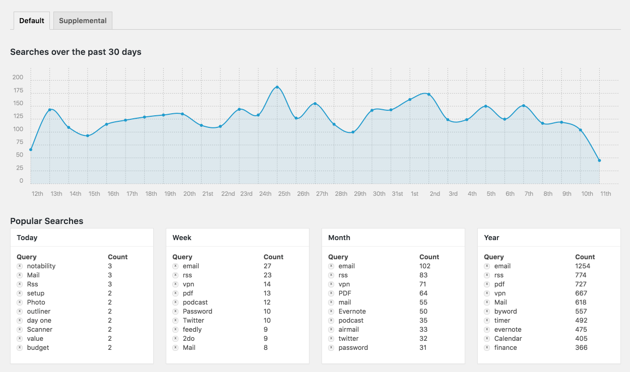 Screenshot of SearchWP statistics