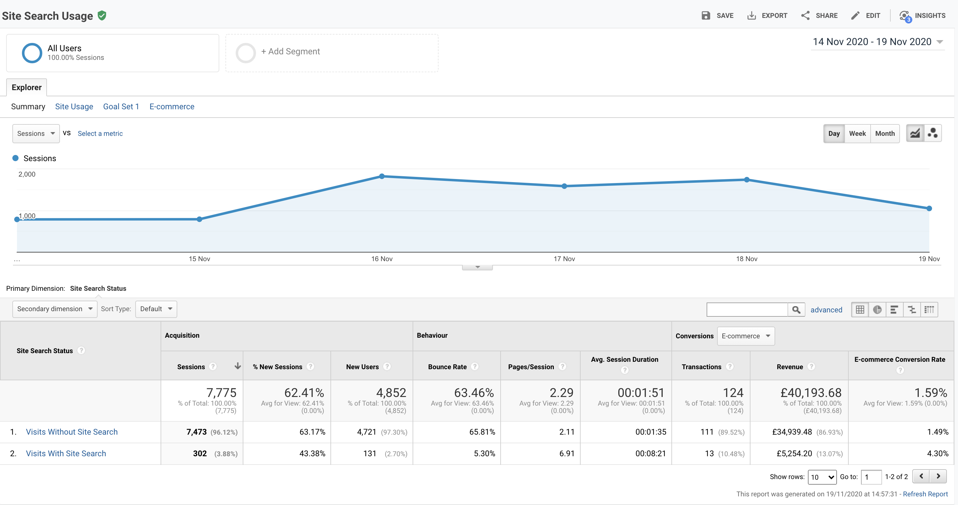 Screenshot of conversion rate graph